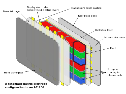 detailed exploded-view of a Plasma screen, courtesy of Wikipedia .